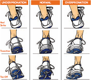 Running shoe inserts for underpronation